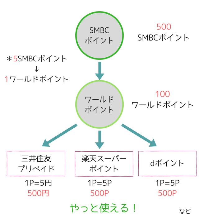smbcポイント,使い方